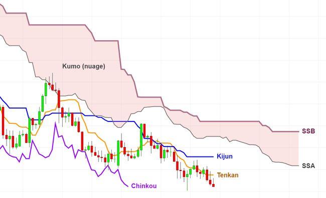 Graphique Kumo